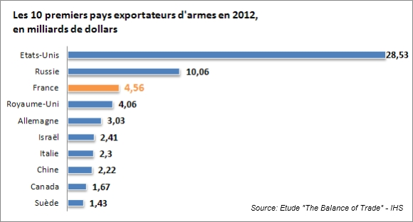 tableau exportation armes