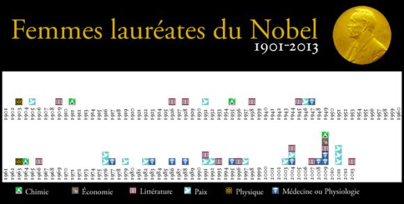 Femmes_laureates_du_Nobel